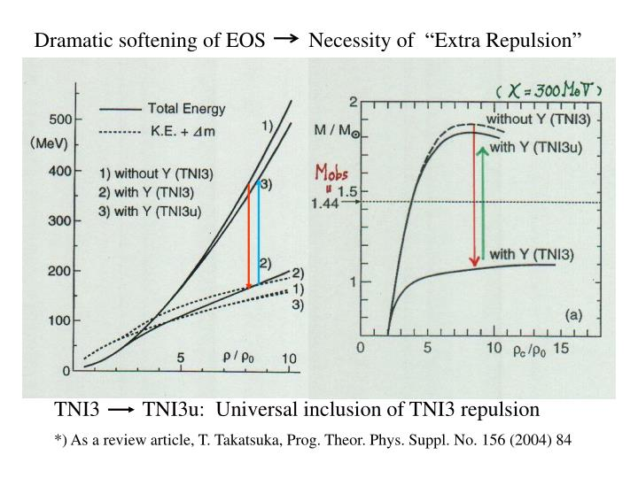 "Dramatic softening of EOS        Necessity of  ""Extra Repulsion"""