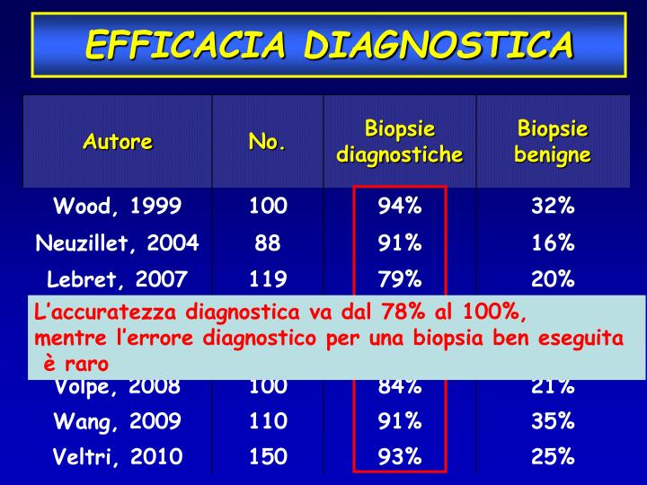 EFFICACIA DIAGNOSTICA