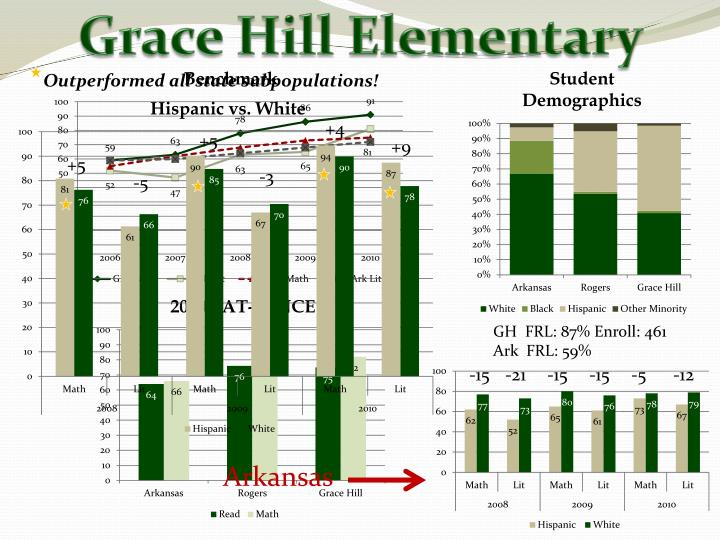 Grace Hill Elementary
