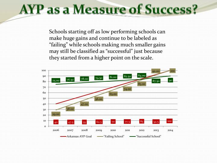 AYP as a Measure of Success?
