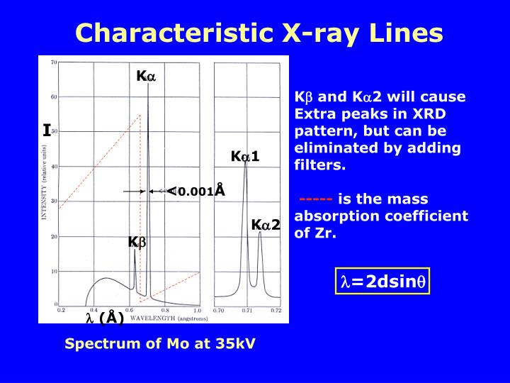 Characteristic X-ray Lines