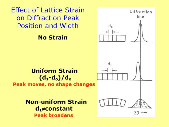 Effect of Lattice Strain on Diffraction Peak Position and Width