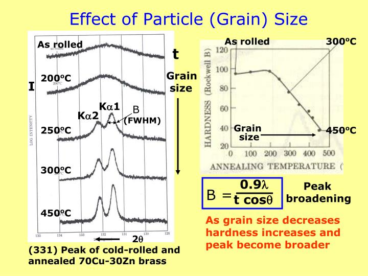 Effect of Particle (Grain) Size