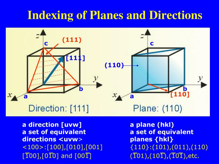 Indexing of Planes and Directions