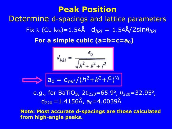 Peak Position