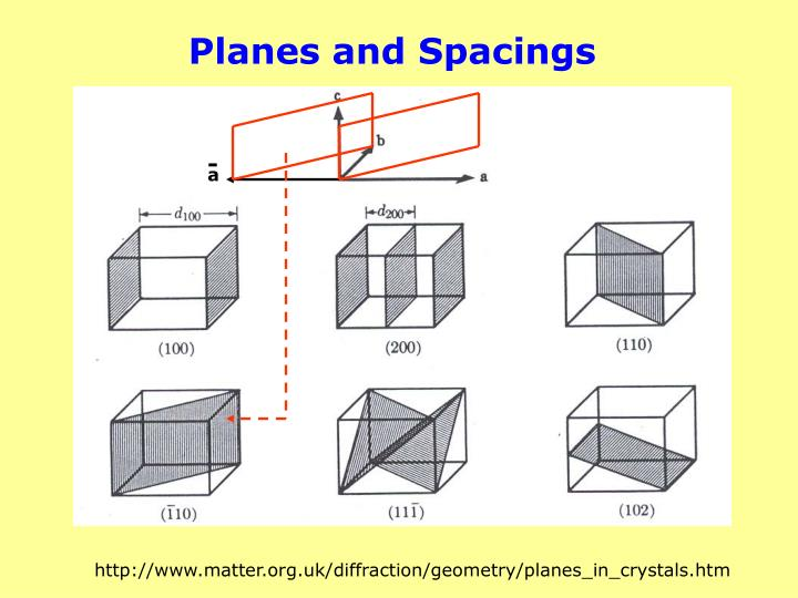 Planes and Spacings