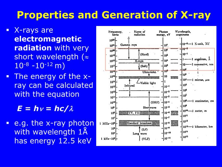 Properties and Generation of X-ray