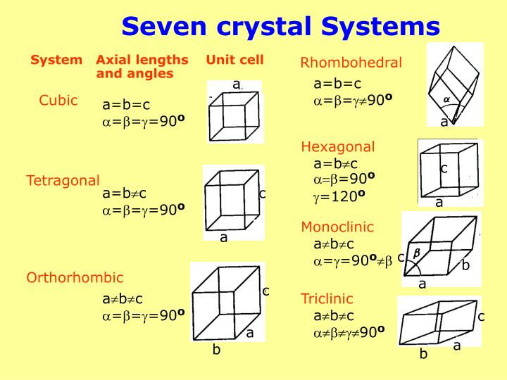 Seven crystal Systems