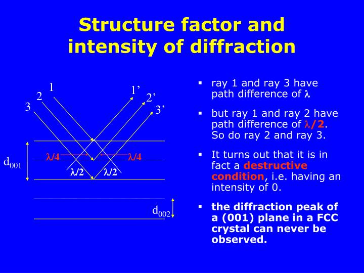 ray 1 and ray 3 have path difference of