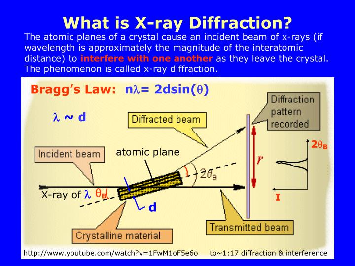 What is X-ray Diffraction?