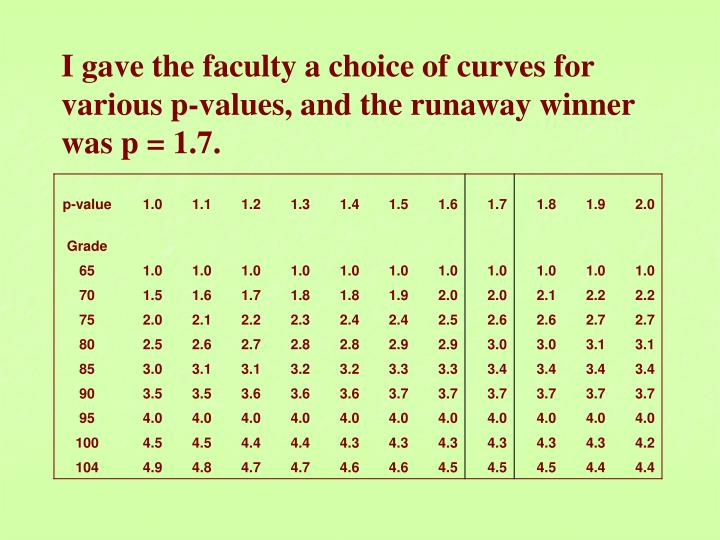 I gave the faculty a choice of curves for various p-values, and the runaway winner was p = 1.7.