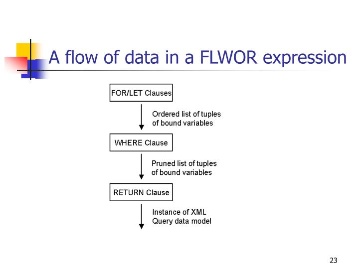 A flow of data in a FLWOR expression