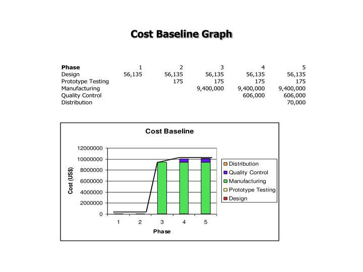 Cost Baseline Graph