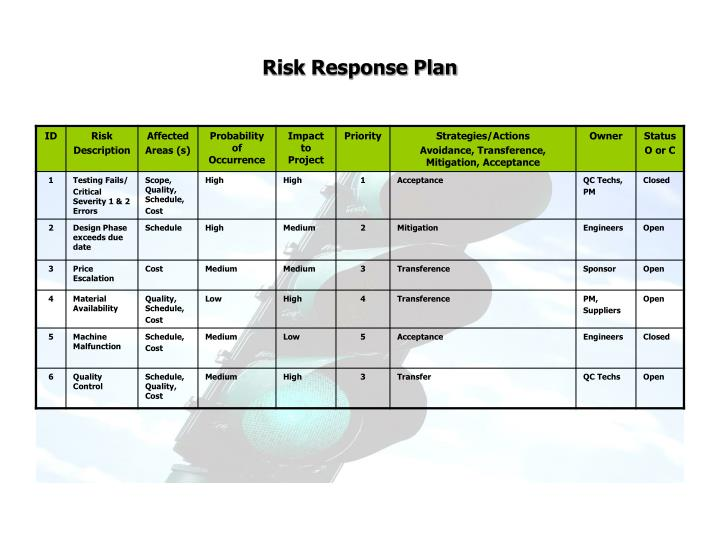 Risk Response Plan