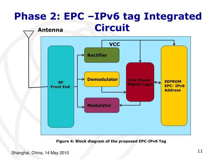 Phase 2: EPC –IPv6 tag