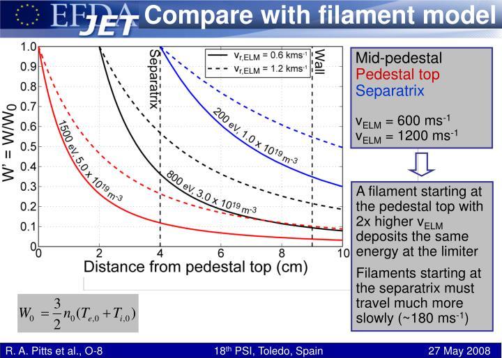 Compare with filament model