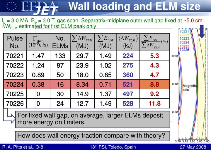 Wall loading and ELM size