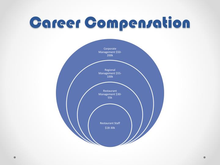 Career Compensation