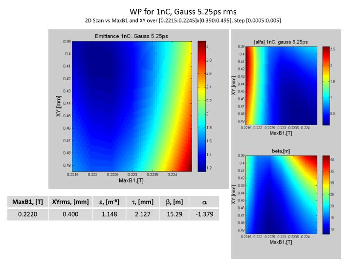 WP for 1nC, Gauss 5.25ps rms