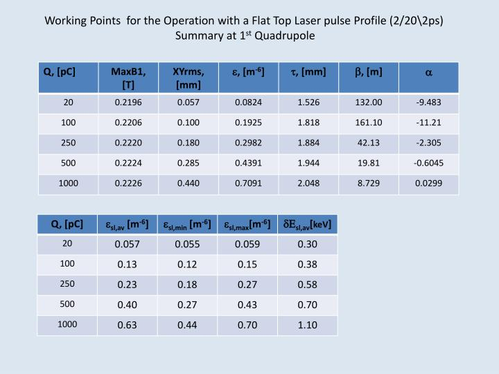 Working Points  for the Operation with a Flat Top Laser pulse Profile (2/20\2ps)