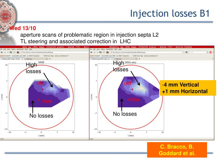 Injection losses B1