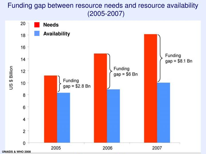 Funding gap between resource needs and resource availability