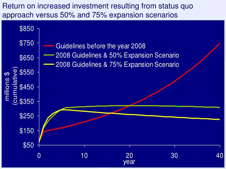 Return on increased investment resulting from status quo approach versus 50% and 75% expansion scenarios