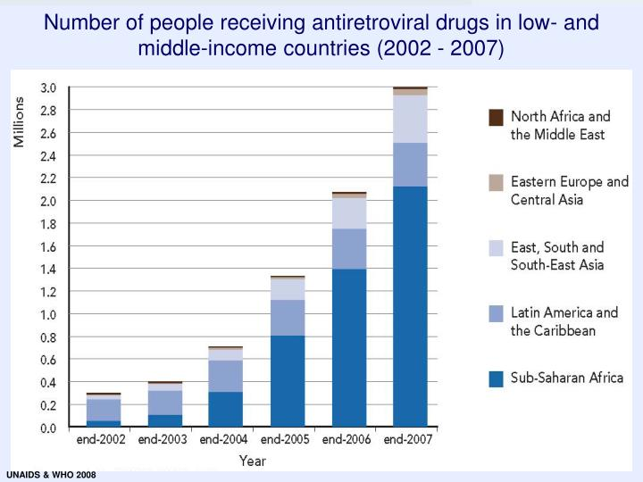 Number of people receiving antiretroviral drugs in low- and middle-income countries (2002 - 2007)