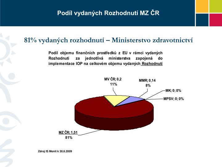 Podíl vydaných Rozhodnutí MZ ČR