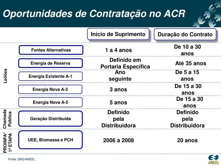 Oportunidades de Contratação no ACR
