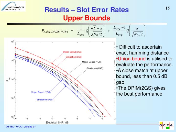 Results – Slot Error Rates