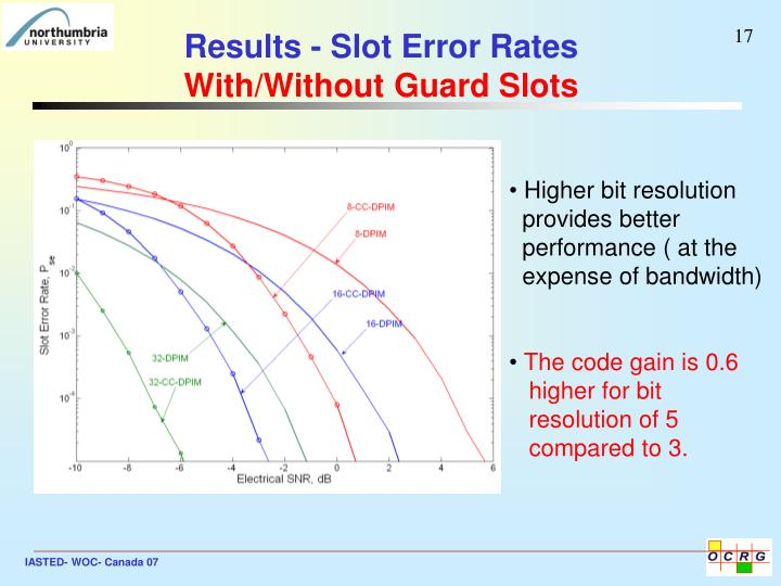 Results - Slot Error Rates