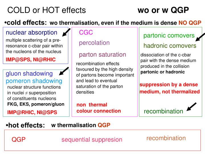 COLD or HOT effects