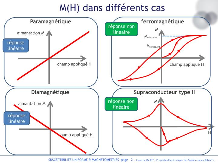 M(H) dans différents cas