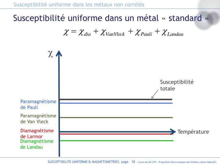Susceptibilité uniforme dans les métaux non corrélés