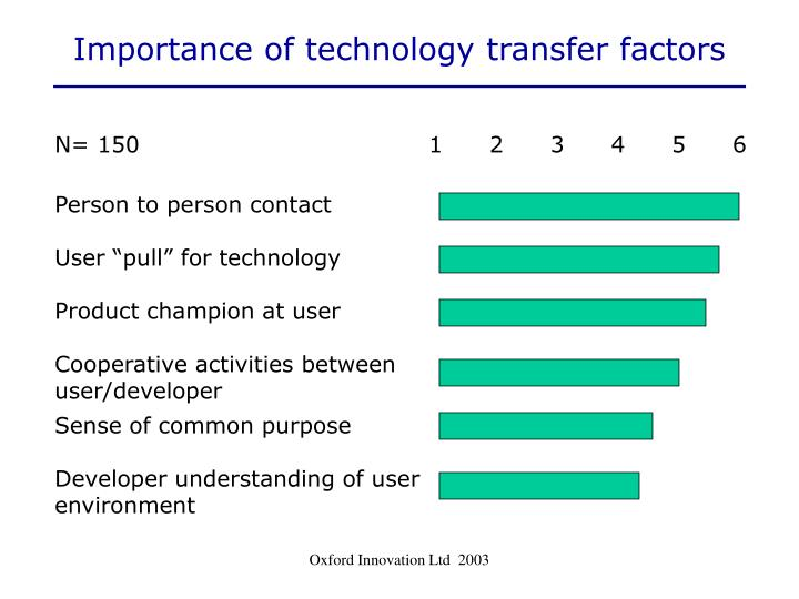 Importance of technology transfer factors