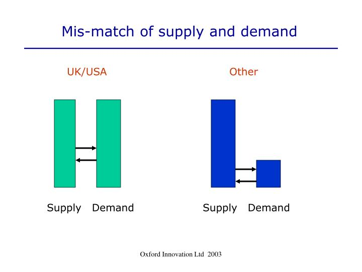 Mis-match of supply and demand