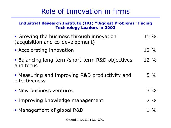 Role of Innovation in firms