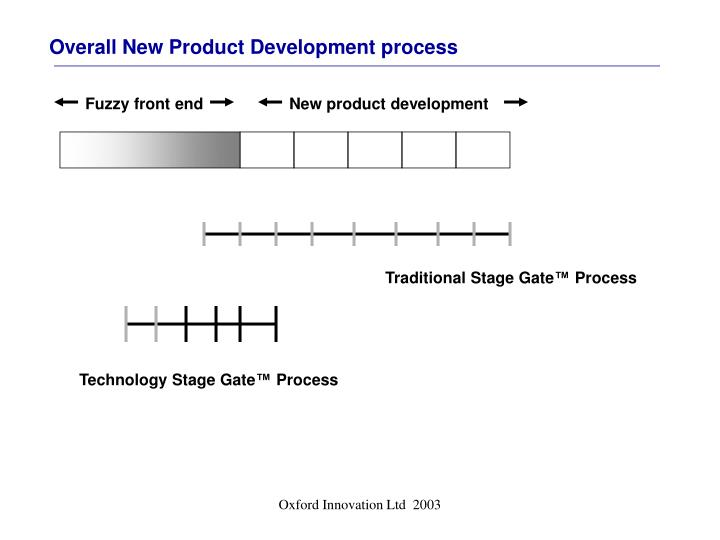 Overall New Product Development process