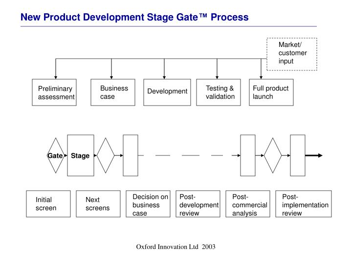 New Product Development Stage Gate