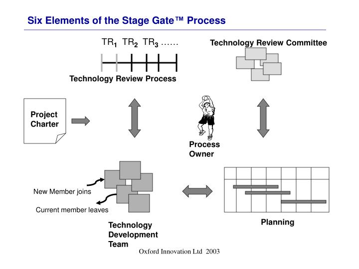 Six Elements of the Stage Gate
