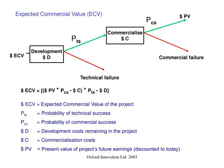 Expected Commercial Value (ECV)