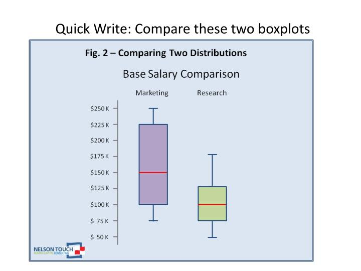 Quick Write: Compare these two boxplots