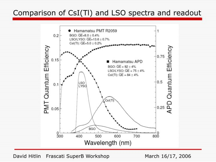 Comparison of CsI(Tl) and LSO spectra and readout