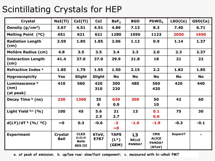 Scintillating Crystals for HEP