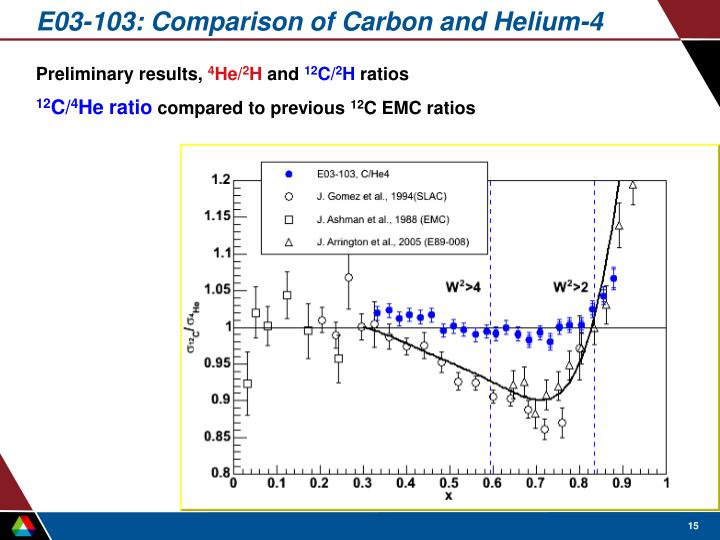 E03-103: Comparison of Carbon and Helium-4