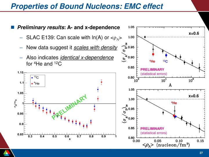 Properties of Bound Nucleons: EMC effect