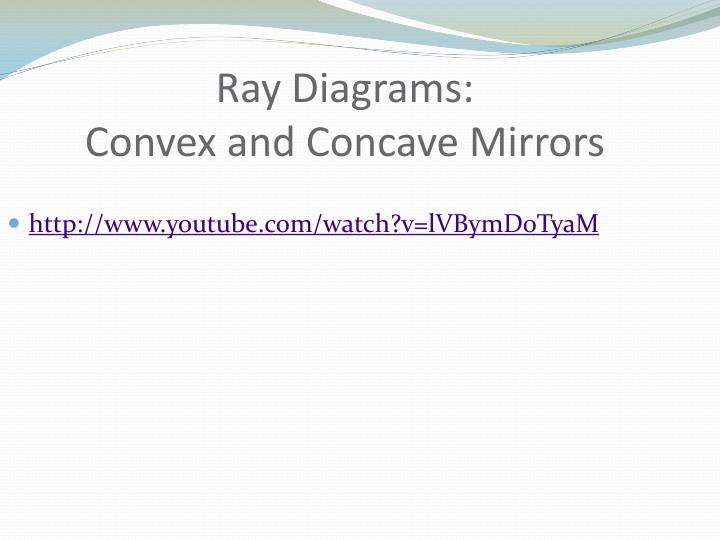 Ray Diagrams: