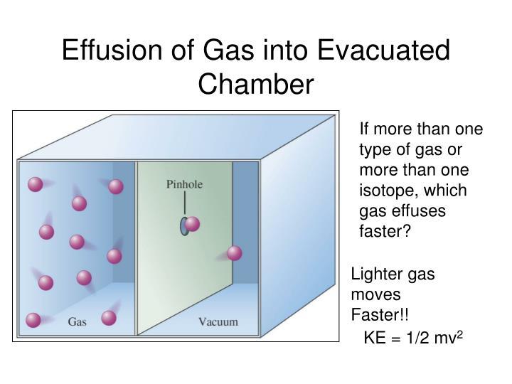 Effusion of Gas into Evacuated Chamber