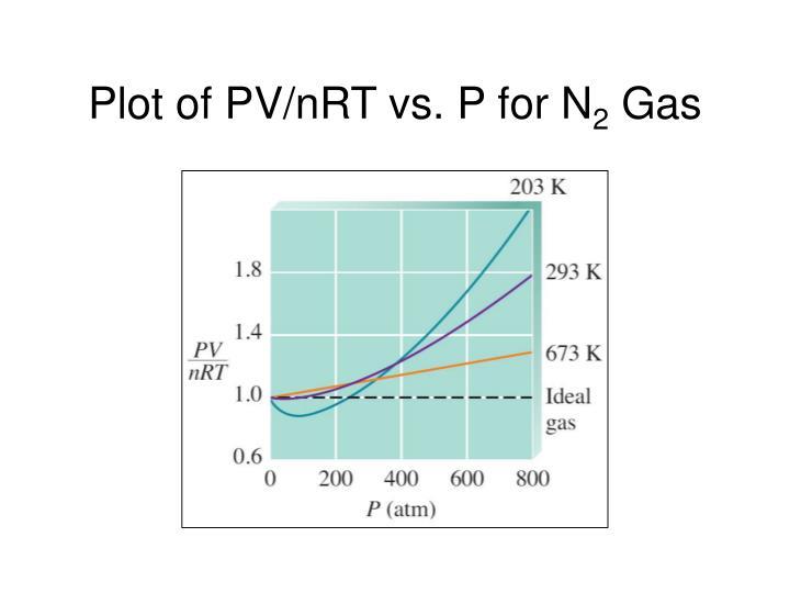 Plot of PV/nRT vs. P for N